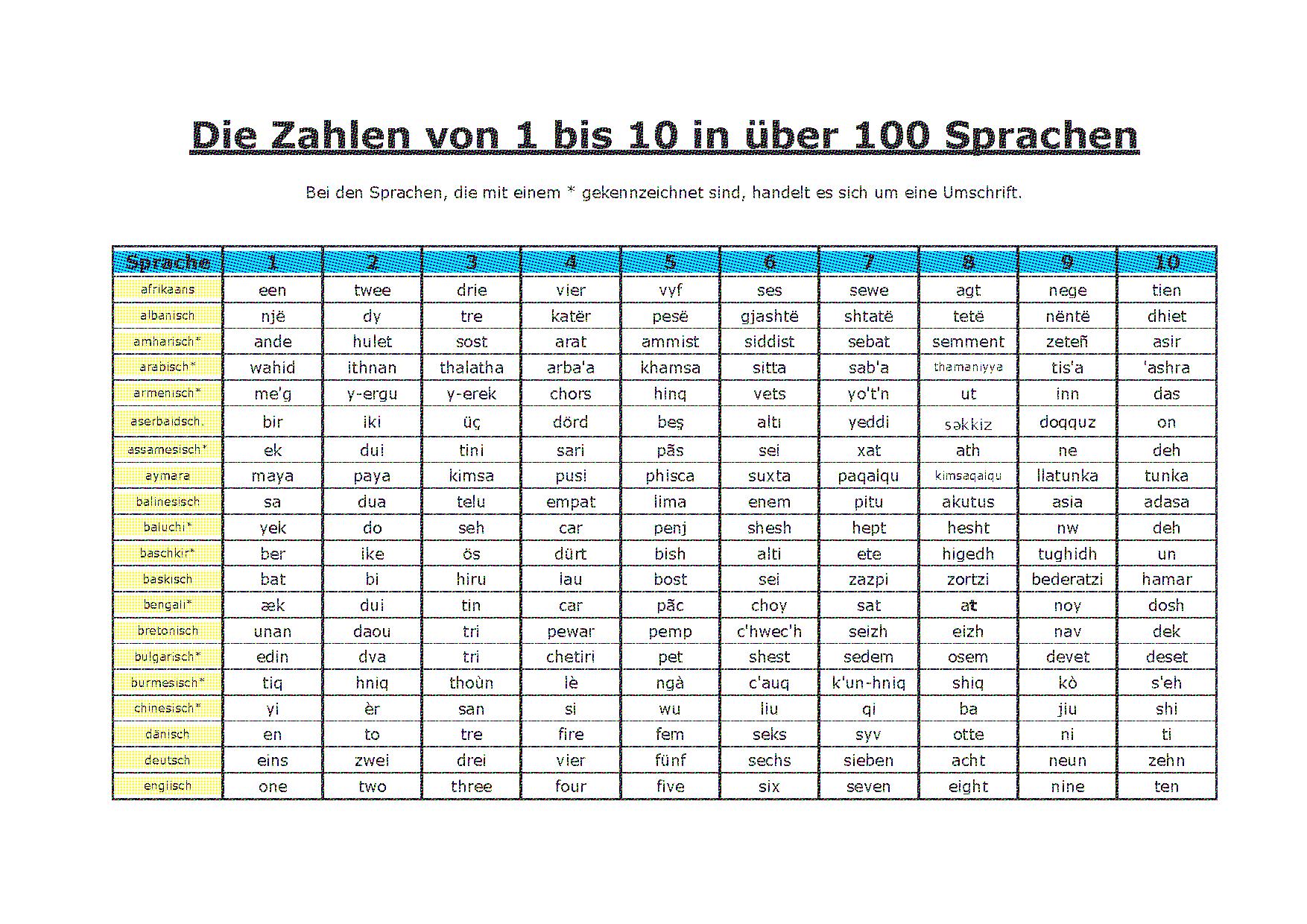 Zahlen Sprachen